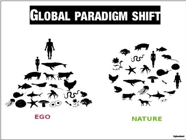 od ego do eko